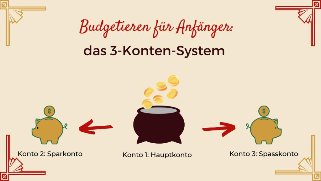 Das 3-Konten-System ist perfekt für Einsteiger und Anfänger. Es ist simple und schnell umzusetzten. Alles was du brauchst, wird mit 3 separaten Konten abgedeckt.